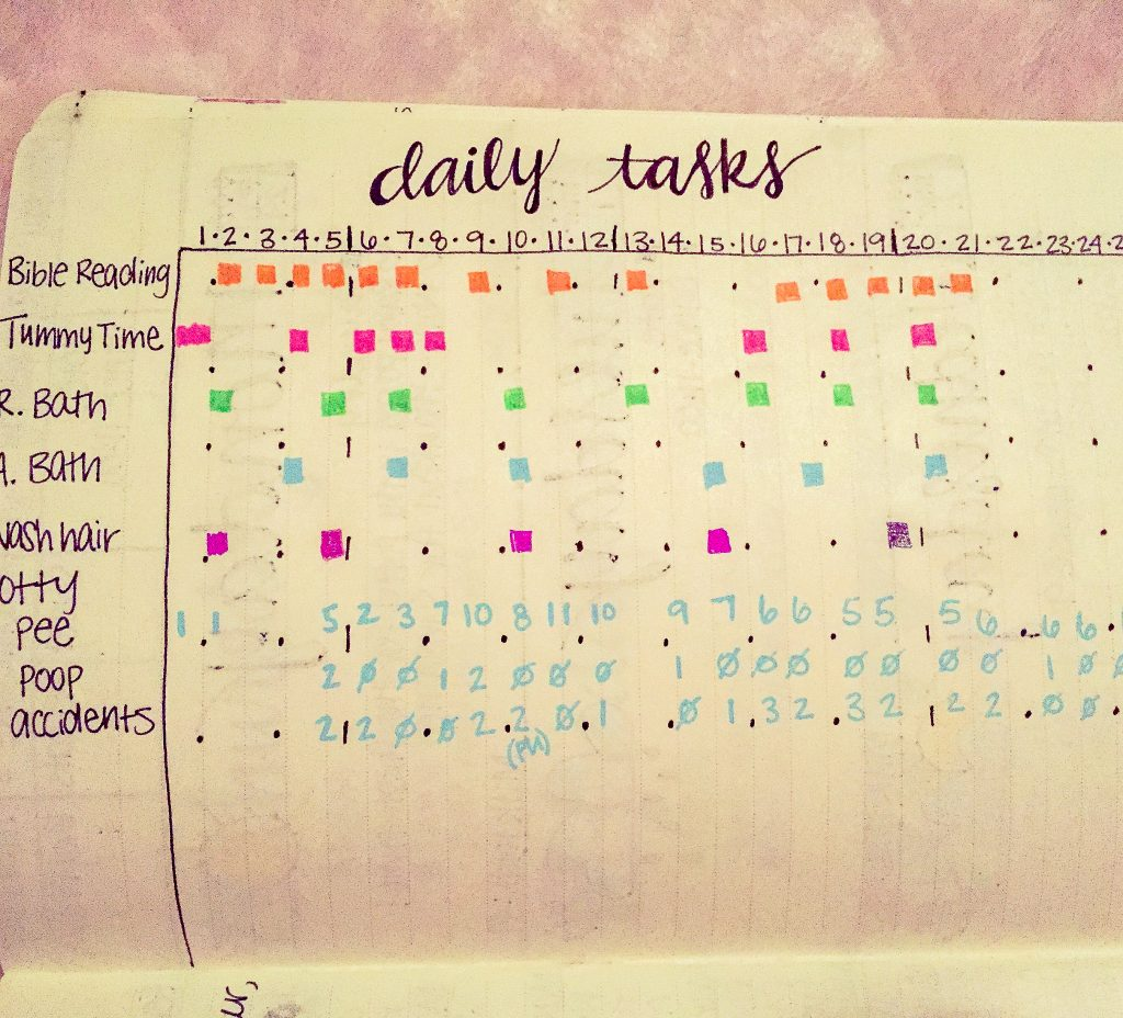 | Bullet journal set up. Bullet journal monthly set up. Bullet journal weekly set up. Bullet journal index.. Bullet journal collections and habit tracker